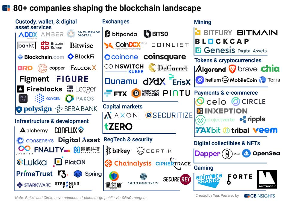 Non fungible token (NFT): così la blockchain cambia il mercato dell'arte - Agenda Digitale