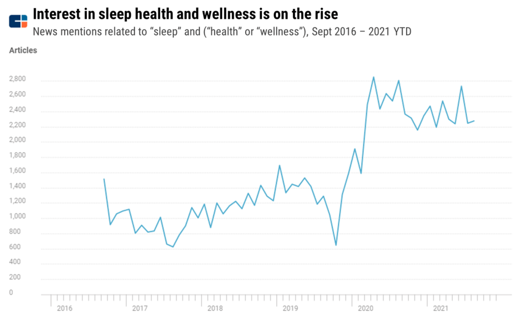 Graph showing rising news mentions of sleep health and wellness