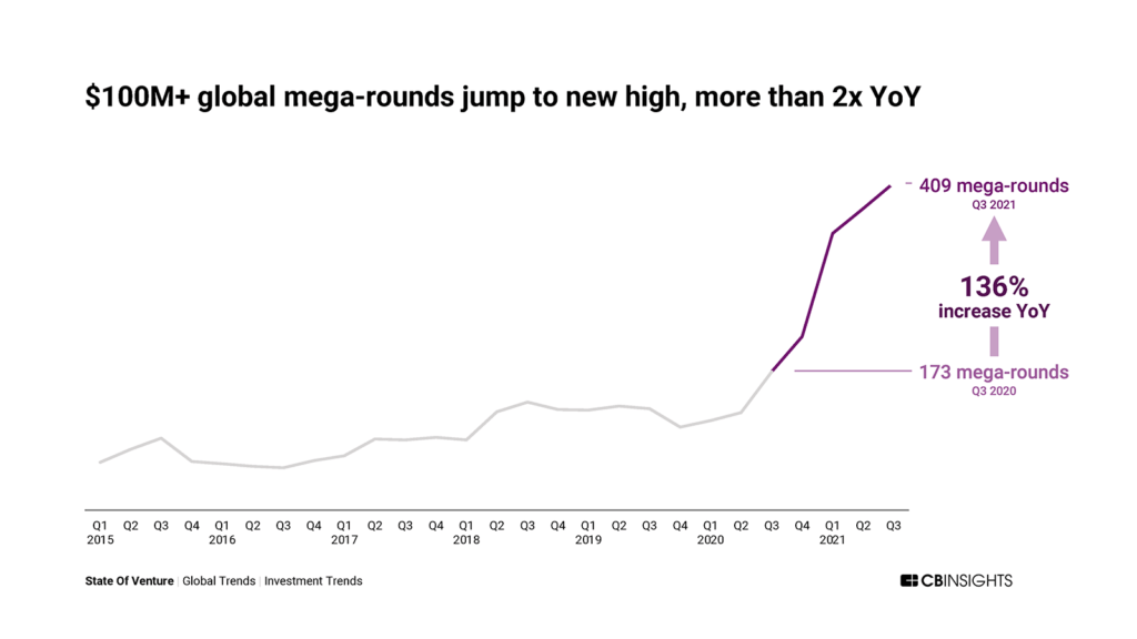 The number of $100M+ global mega-rounds reached a new high in Q3'21