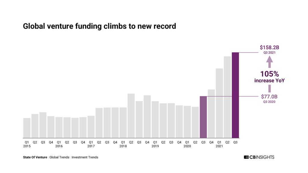 Global venture funding climbed to a record $158B in Q3'21