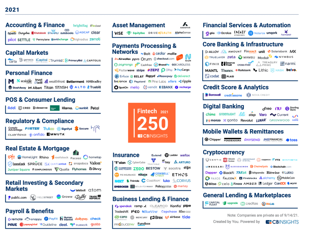Market map of the 2021 Fintech 250 winners